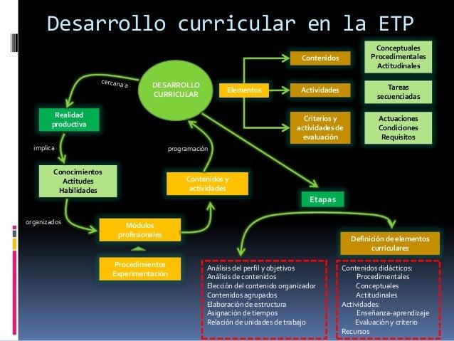 Desarrollo curricular en la ETP DESARROLLO CURRICULAR Realidad productiva Conocimientos Actitudes Habilidades Módulos prof...