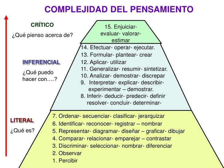 15. Enjuiciar- evaluar- valorar- estimar<br />14. Efectuar- operar- ejecutar.<br />13. Formular- plantear- crear<br />12. ...