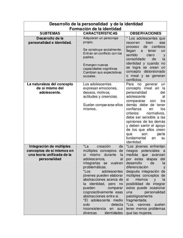 Desarrollo de la personalidad y de la identidad Formación de la identidad SUBTEMAS CARACTERÍSTICAS OBSERVACIONES Desarroll...