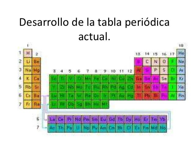 Desarrollo de la tabla peridica actual desarrollo de la tabla peridica actual urtaz