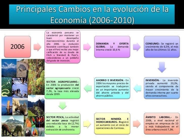 87c25809babab Desarrollo economico y perspectivas del estado 2