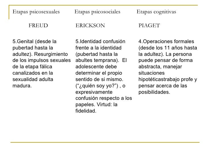 Cuadro sinoptico de las etapas psicosexual de freud