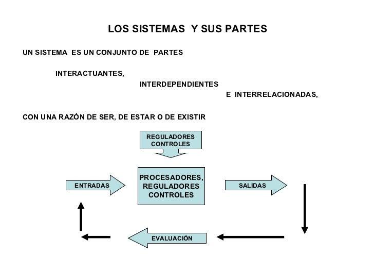 LOS SISTEMAS  Y SUS PARTES <ul><li>UN SISTEMA  ES UN CONJUNTO DE  PARTES </li></ul><ul><li>INTERACTUANTES, </li></ul><ul><...