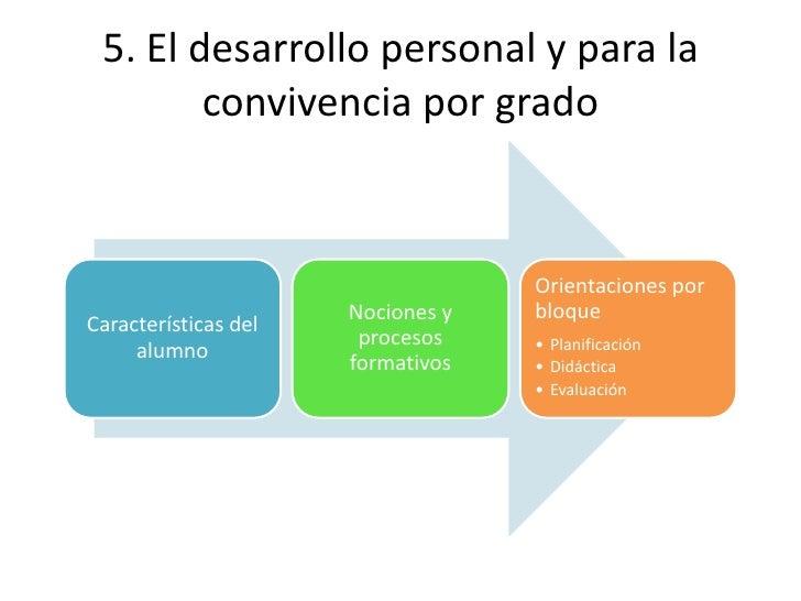 Desarrollo Personal: Desarrollo Personal Y Para La Convivencia