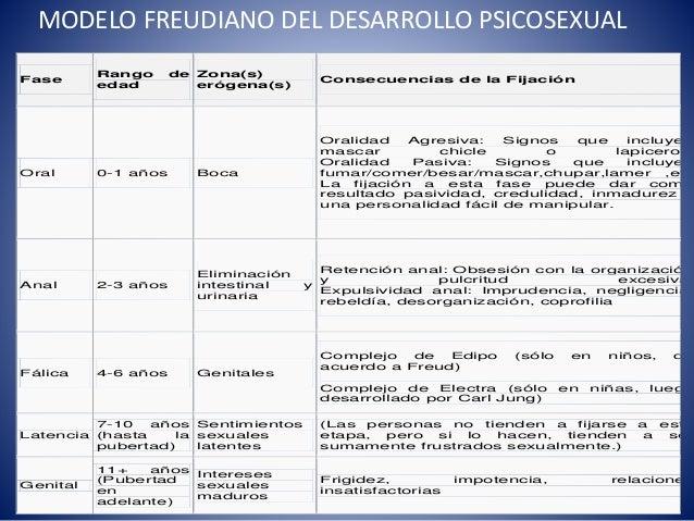 Desarrollo psicosexual fases