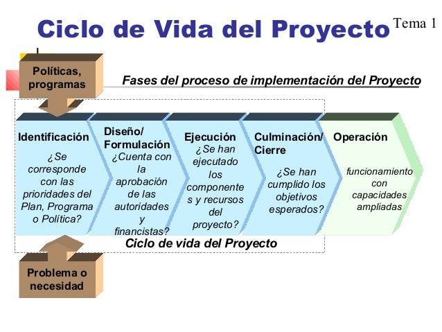 Desarrollo social comunitario for Proyecto social comedor comunitario
