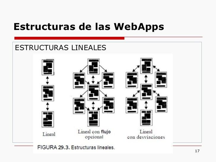 <ul><li>ESTRUCTURAS LINEALES </li></ul>Estructuras de las WebApps