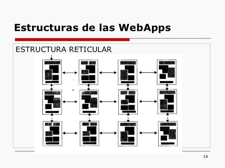 <ul><li>ESTRUCTURA RETICULAR </li></ul>Estructuras de las WebApps