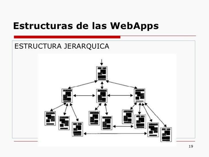 <ul><li>ESTRUCTURA JERARQUICA </li></ul>Estructuras de las WebApps