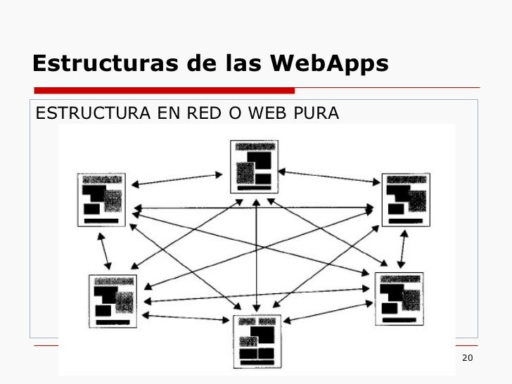 <ul><li>ESTRUCTURA EN RED O WEB PURA </li></ul>Estructuras de las WebApps