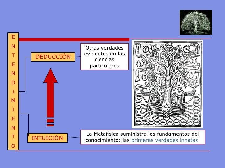 La Metafísica  suministra los fundamentos del conocimiento: las  primeras verdades innatas   INTUICIÓN DEDUCCIÓN E N T E N...