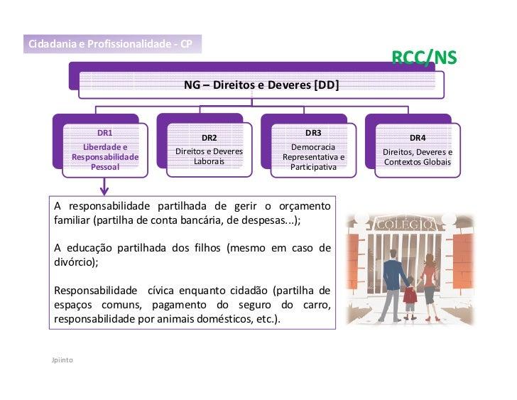 Cidadania e Profissionalidade - CP                                                                         RCC/NS         ...