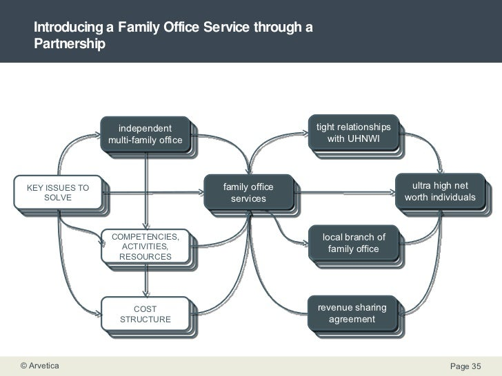 Family Care Partnership Program