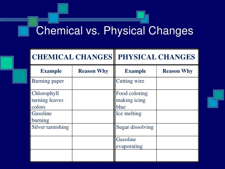 gasoline evaporation chemical or physical change