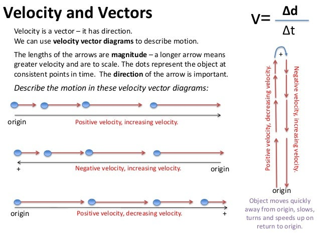 Describing motion 2012 velocity and vectors draw velocity vector diagrams ccuart Gallery