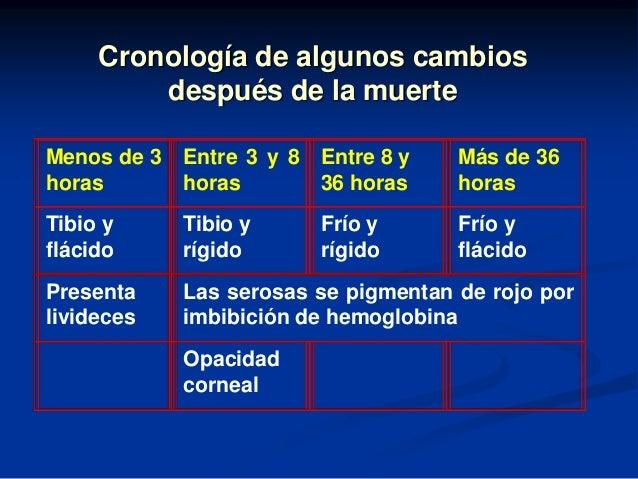 Cronología de algunos cambios después de la muerte Menos de 3 Entre 3 y 8 Entre 8 y horas horas 36 horas  Más de 36 horas ...
