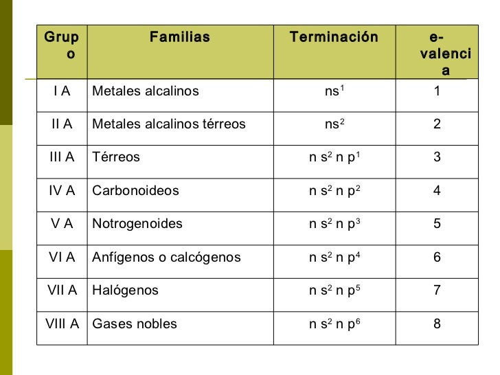 Descripcion de la tabla peridica grupo familias terminacin urtaz Image collections