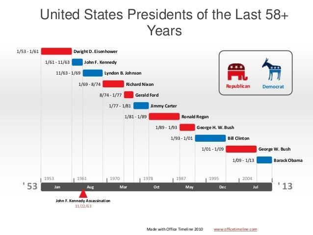 14 United States Presidents