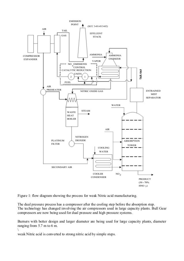 description of nitric acid manufacturing process2 figure 1 flow diagram showing the process for weak nitric acid manufacturing