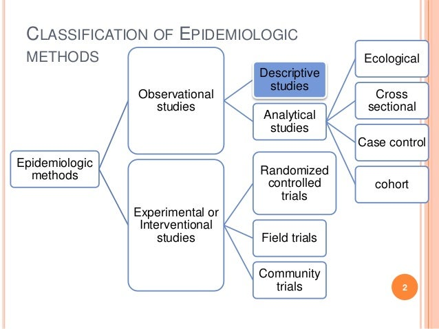 epidemiological paper research Epidemiological research helps us to understand how many people have a disease or disorder, if those numbers are changing what is epidemiology.