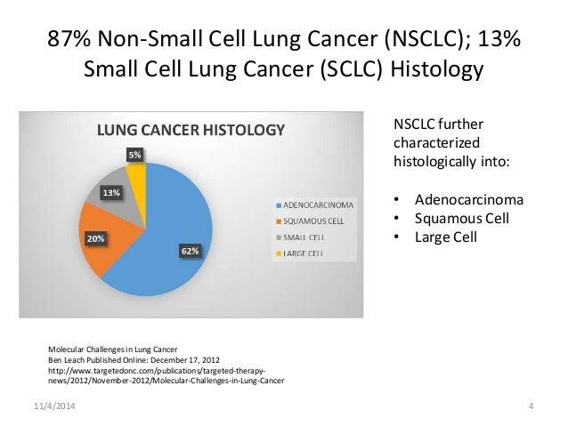Descriptive Epidemiology Of Lung Cancer