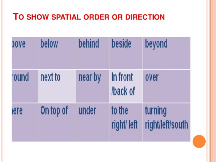 Descriptive essay with spatial order