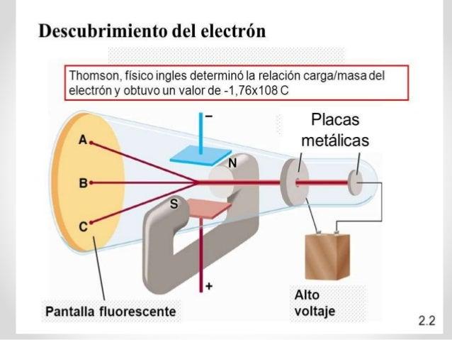 Resultado de imagen de Descubrimiento del electrón