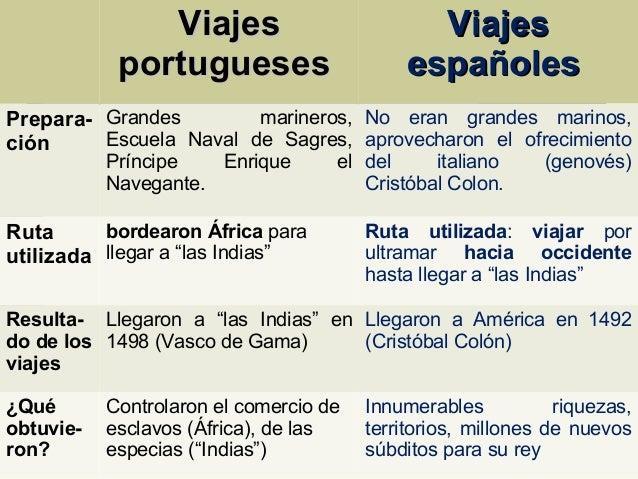 Viajes de exploraci n y conquista europeos - Que hay en portugal ...