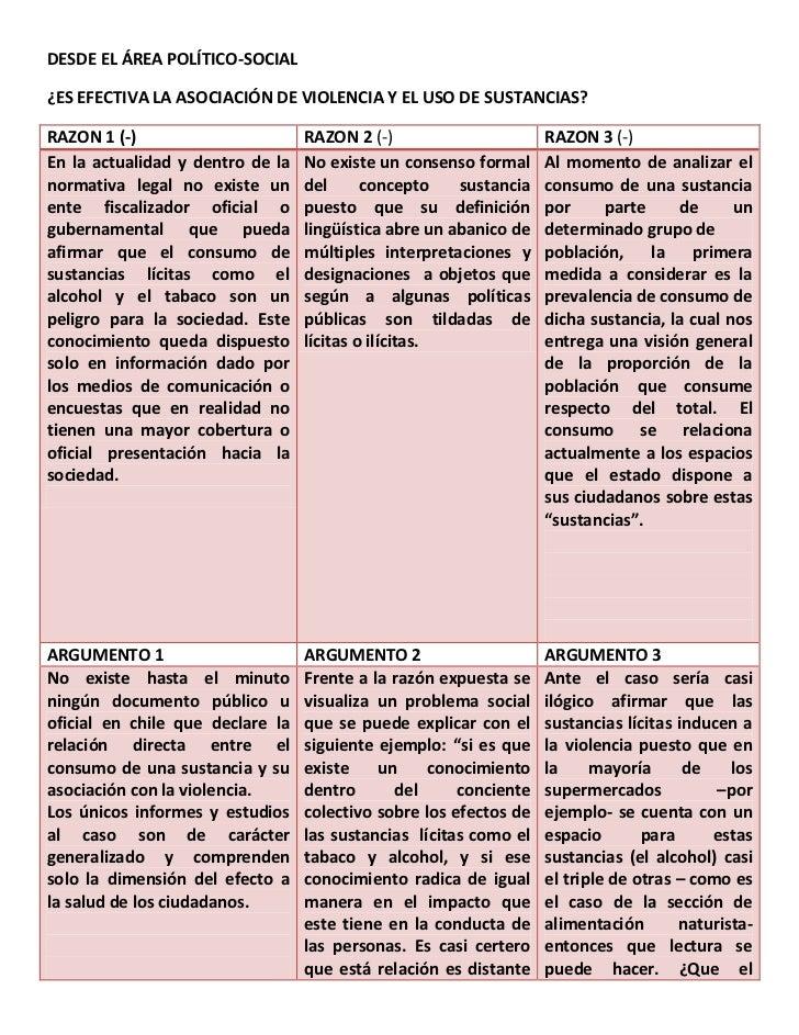 DESDE EL ÁREA POLÍTICO-SOCIAL¿ES EFECTIVA LA ASOCIACIÓN DE VIOLENCIA Y EL USO DE SUSTANCIAS?RAZON 1 (-)                   ...