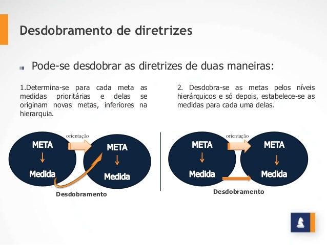 Desdobramento de diretrizes 1.Determina-se para cada meta as medidas prioritárias e delas se originam novas metas, inferio...