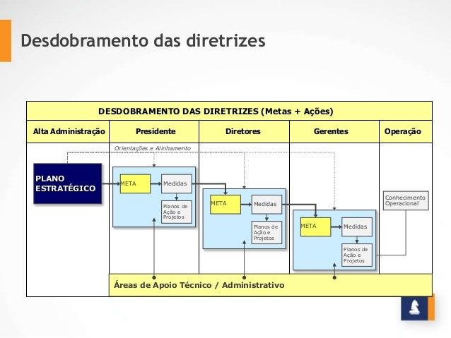 Desdobramento das diretrizes Al t a Administração Gerência Supervisão Liderança Moni t oresAlta Administração Presidente D...