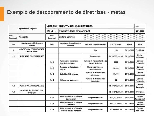 Exemplo de desdobramento de diretrizes - metas Data: Diretriz: 20/1/2006 Nível Gerencial: Presidente Nível Gerencial: Dire...