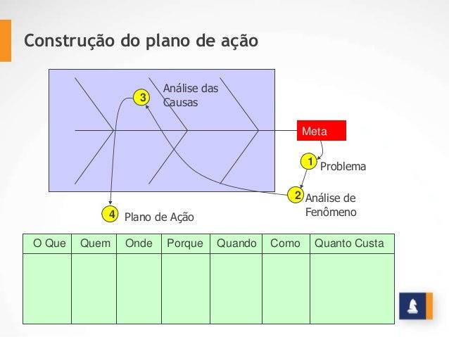 Meta 1 2 3 4 Análise das Causas Problema Análise de Fenômeno O Que Quem Onde Porque Quando Como Quanto Custa Plano de Ação...
