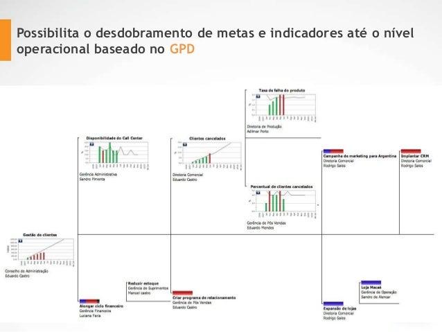 Possibilita o desdobramento de metas e indicadores até o nível operacional baseado no GPD