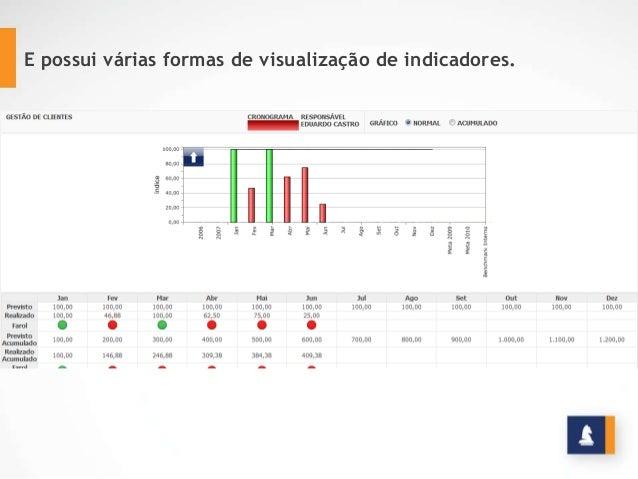 E possui várias formas de visualização de indicadores.