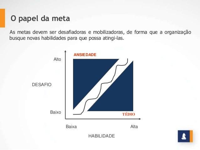 TÉDIO ANSIEDADE HABILIDADE DESAFIO Baixa Alta Baixo Alto O papel da meta As metas devem ser desafiadoras e mobilizadoras, ...