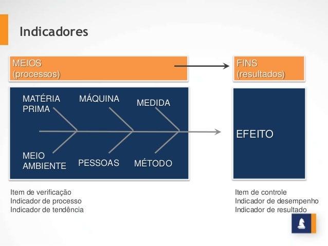 EFEITO MEIOS (processos) FINS (resultados) MATÉRIA PRIMA MÁQUINA MEDIDA MEIO AMBIENTE PESSOAS MÉTODO Item de controle Indi...