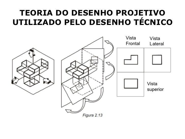 TEORIA DO DESENHO PROJETIVOUTILIZADO PELO DESENHO TÉCNICO                     Vista      Vista                     Frontal...