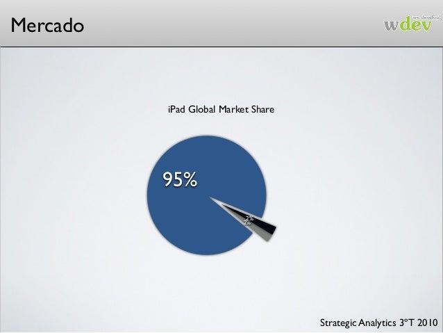 Mercado 2% 2% 95% iPad Global Market Share Strategic Analytics 3ºT 2010