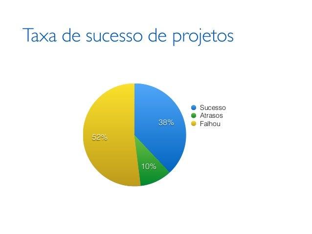 Taxa de sucesso de projetos 4% 20% 76% Sucesso Atrasos Falhou 52% 10% 38%