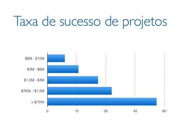 Taxa de sucesso de projetos $6M - $10M $3M - $6M $1,5M - $3M $750k - $1,5M > $750k 0 15 30 45 60