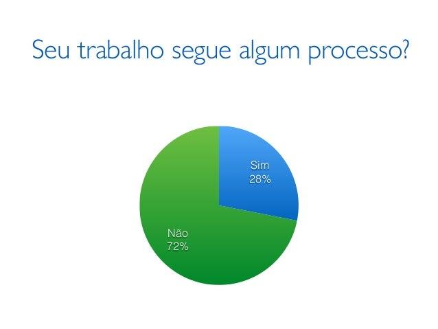 Seu trabalho segue algum processo? Não 72% Sim 28%