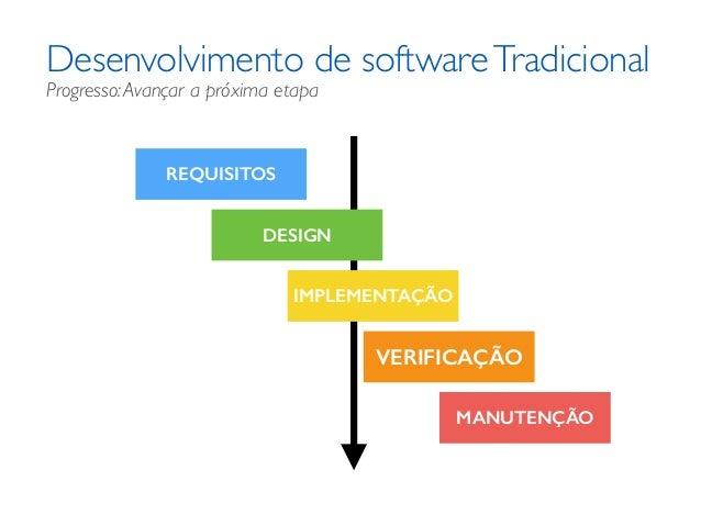 Desenvolvimento de softwareTradicional REQUISITOS DESIGN IMPLEMENTAÇÃO VERIFICAÇÃO MANUTENÇÃO Progresso:Avançar a próxima ...