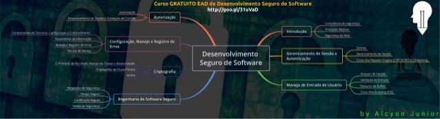 Mapa mental de Desenvolvimento seguro de software