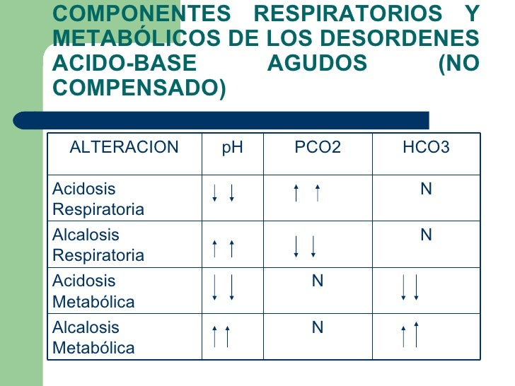Acidosis y alcalosis metabolica