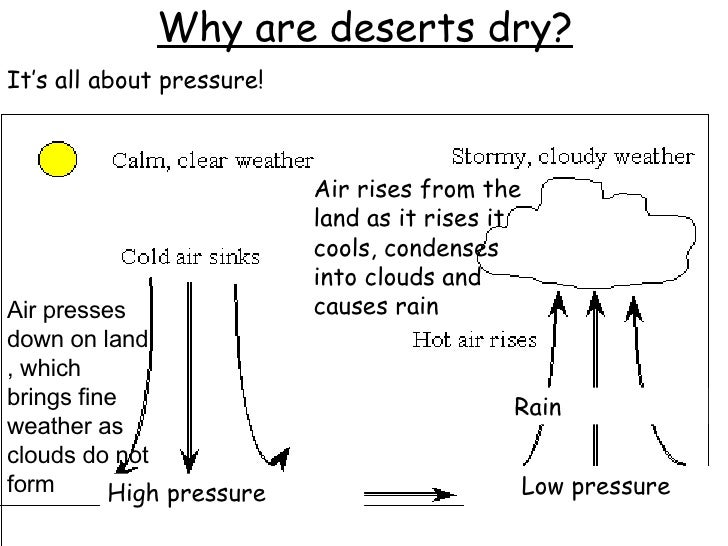 Deserts1 Why Are Deserts Hot