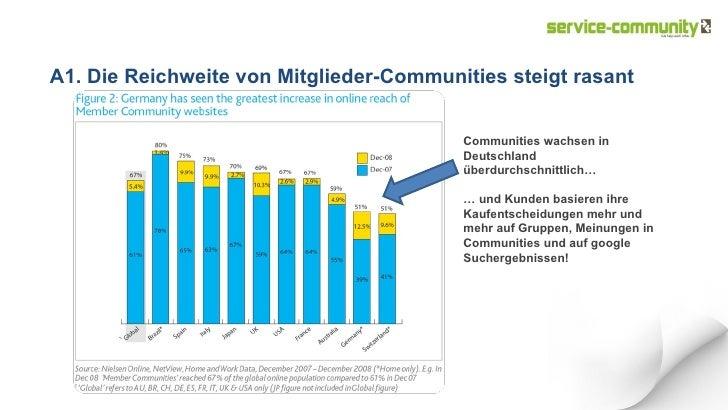 A1. Die Reichweite von Mitglieder-Communities steigt rasant Communities wachsen in Deutschland überdurchschnittlich… …  un...