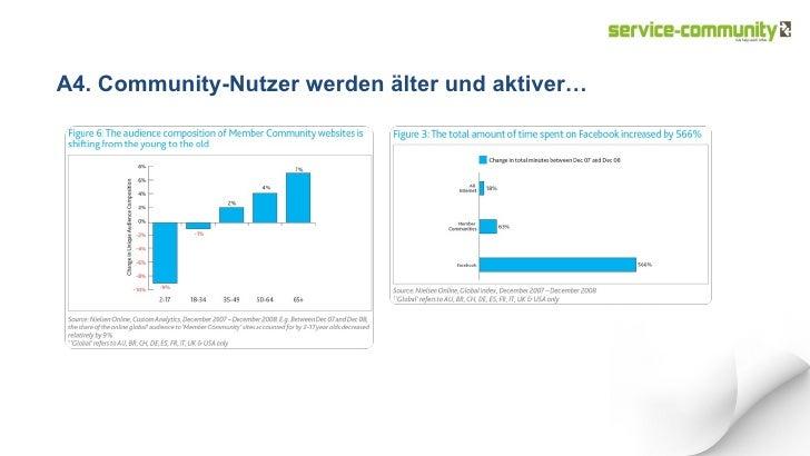 A4. Community-Nutzer werden älter und aktiver…