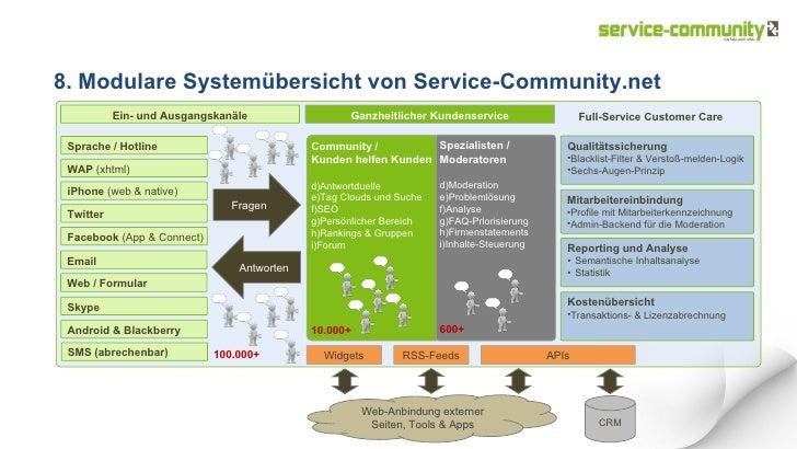 8. Modulare Systemübersicht von Service-Community.net Full-Service Customer Care   <ul><li>Community / </li></ul><ul><li>K...