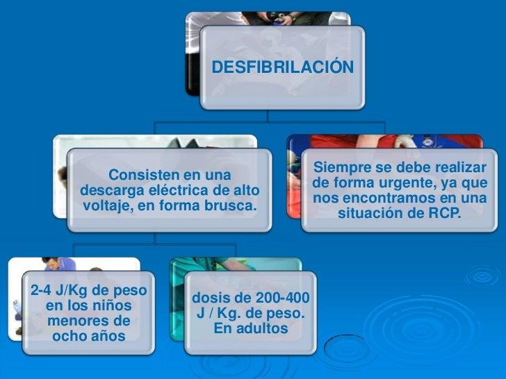 Desfibrilacion Slide 3